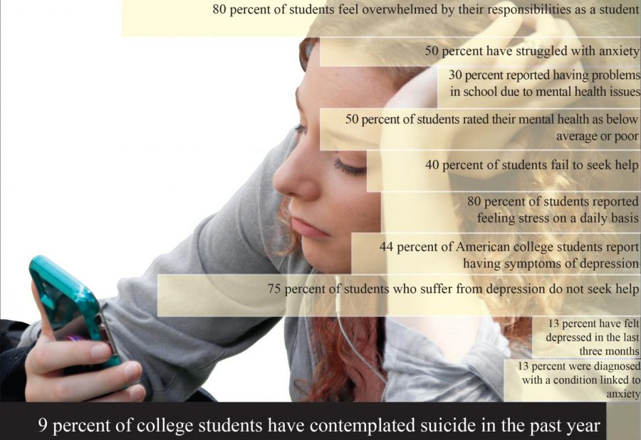Information in this graphic was gathered by the National Alliance on Mental Illness. It illustrates some of the mental health issues facing college students today including depression and anxiety .